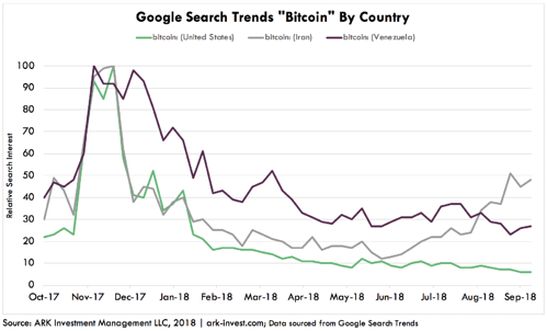 Google Search Trends Bitcoin ARK Invest