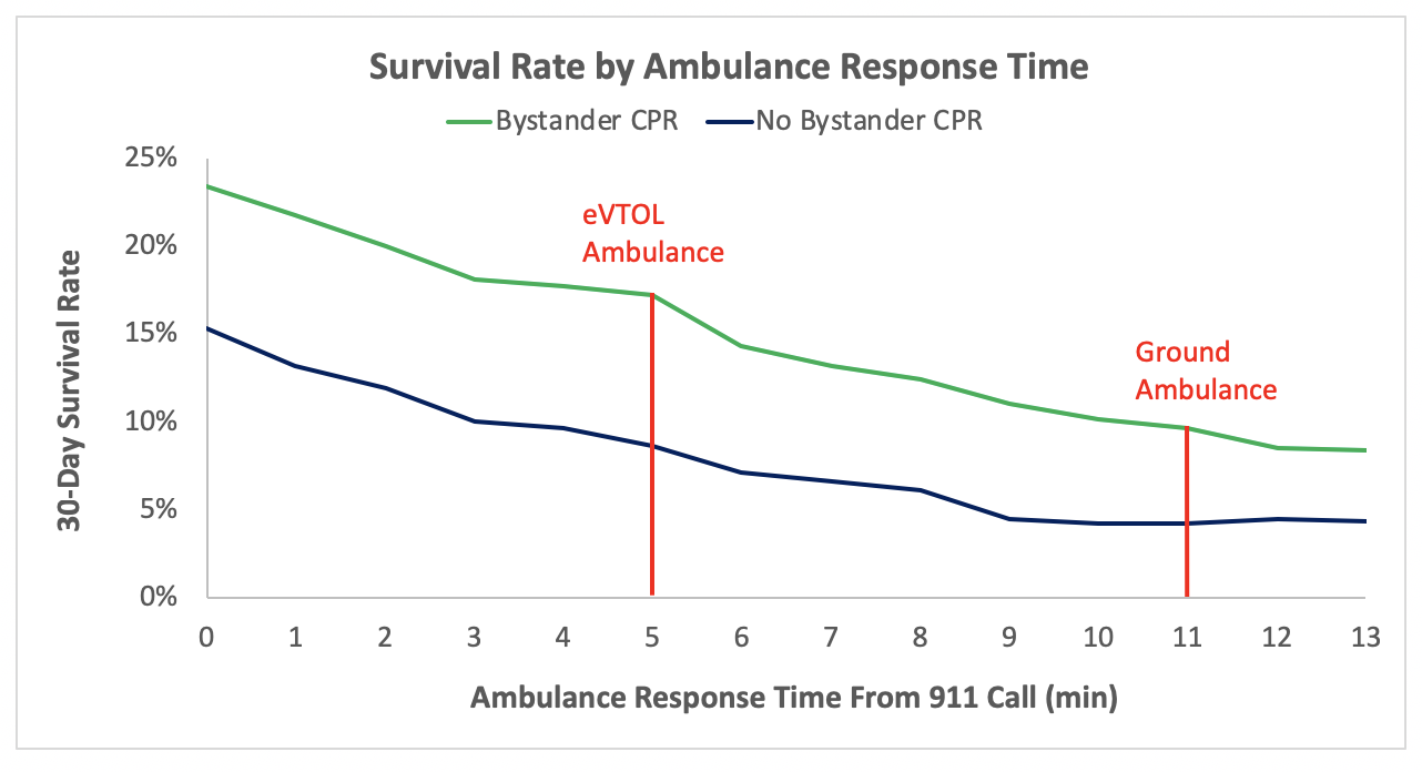 Survivial-rate-ambulance